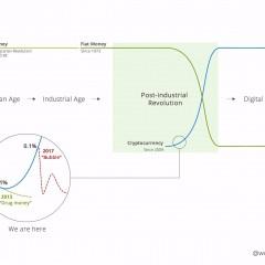 Waarom digitaal geld