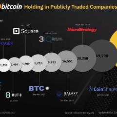 Dit zijn de bedrijven die Bitcoins kochten om zich te dekken tegen de wereldwijde inflatie. die zich aan het vormen is.